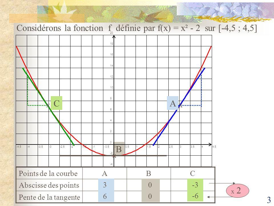 Considérons la fonction f définie par f(x) = x² - 2 sur [-4,5 ; 4,5]